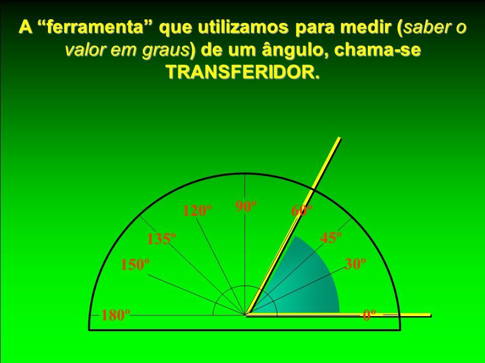 ÂNGULO é o espaço compreendido entre duas rectas concorrentes, sendo o GRAU GRAU ( º ) a unidade de medida da amplitude dos ângulos. ÂNGULO RECTO quan