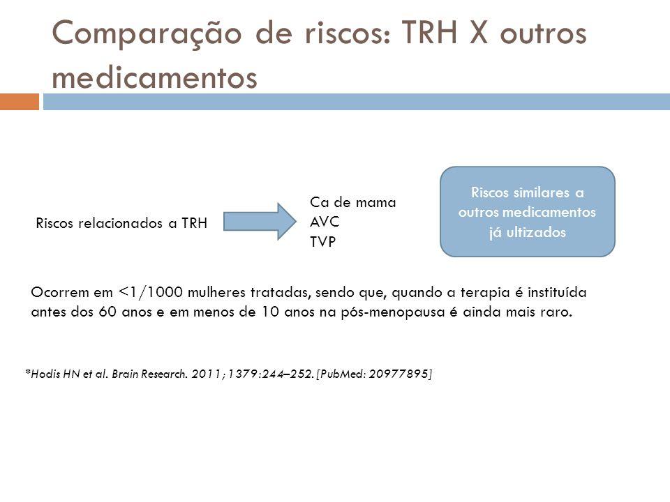 Comparação de riscos: TRH X outros medicamentos Riscos relacionados a TRH Ca de mama AVC TVP Ocorrem em <1/1000 mulheres tratadas, sendo que, quando a terapia é instituída antes dos 60 anos e em menos de 10 anos na pós-menopausa é ainda mais raro.