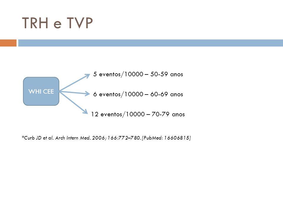 TRH e TVP WHI CEE 5 eventos/10000 – 50-59 anos 6 eventos/10000 – 60-69 anos 12 eventos/10000 – 70-79 anos *Curb JD et al.