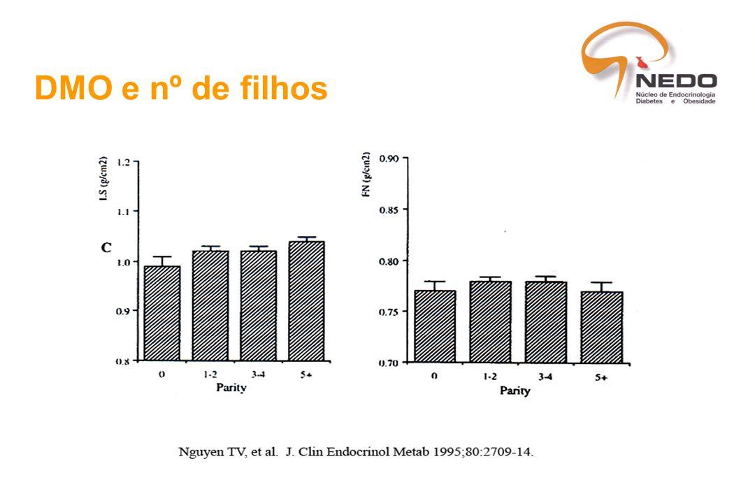 FR para osteoporose III Endócrinas Hipertiroidismo Hiperparatiroidismo Ovariectomia pré e pós-menopausa Poucos filhos Anovulação - excesso de exercício - DCA Situações médicas associadas (1)