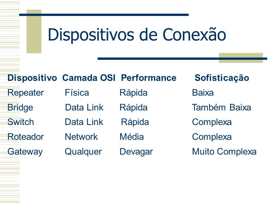 DispositivoCamada OSI Performance Sofisticação Repeater Física Rápida Baixa Bridge Data Link Rápida Também Baixa Switch Data Link Rápida Complexa Rote