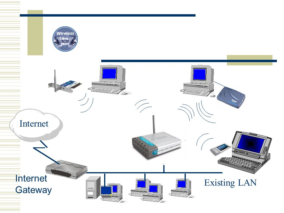Existing LAN Internet Gateway