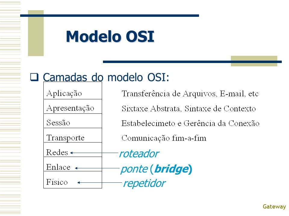 Modelo OSI Camadas do modelo OSI: Gateway roteador ponte (bridge) repetidor