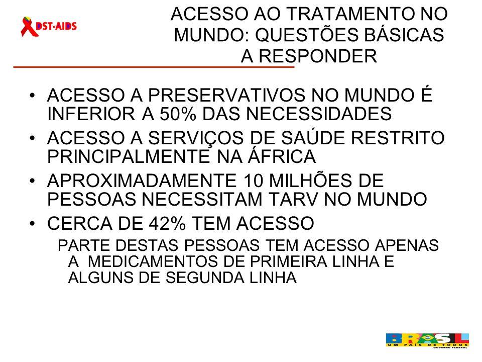 AUMENTO DA DEMANDA POR TRATAMENTO NO BRASIL 600.000 pessoas vivem com Hiv ou Aids Em 2009 190.000 pessoas em tratamento Em 2009 25.000 pessoas iniciaram com tratamento antirretroviral no Brasil Aumento da sobrevida para mais de 108 meses Cerca de 15 mil pacientes estão em seguimento clinico com CD4 350-500 cel Aproximadamente 3 mil mulheres que viviam com HIV engravidaram em 2008 Orçamento/2009 para Aquisição de ARV: R$ 1 bilhão
