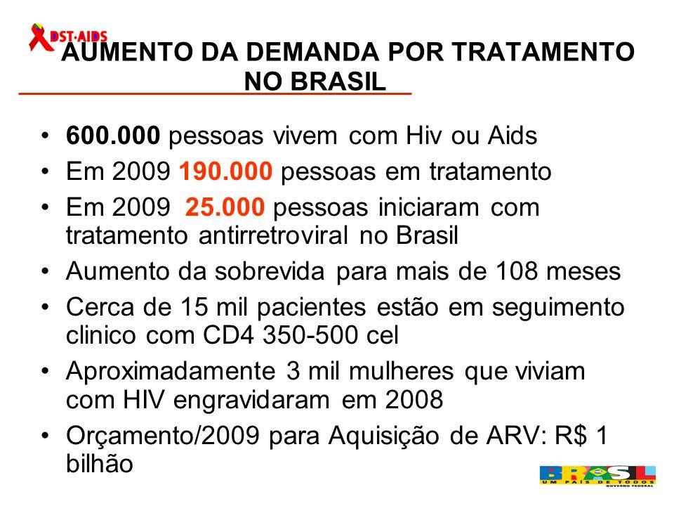 AUMENTO DA DEMANDA POR TRATAMENTO NO BRASIL 600.000 pessoas vivem com Hiv ou Aids Em 2009 190.000 pessoas em tratamento Em 2009 25.000 pessoas iniciar