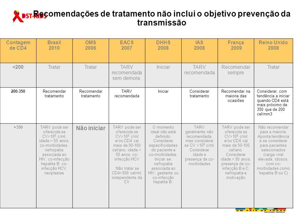 Quadro 1 – Novas recomendações para início de terapia antirretroviral no Brasil - 2010 Status clínico e imunológicoRecomendação Assintomáticos sem contagem de CD4 disponível ou CD4 > 500 células/mm 3 Não tratar (1) (Nível de evidência 5 Grau de recomendação D) Assintomáticos com CD4 entre 500 e 350 células/mm 3 Considerar tratamento para determinados subgrupos (2) (Nível de evidência 2b Grau de recomendação B) Assintomáticos com CD4 < 350 células/mm 3 Tratar Quimioprofilaxia para IO de acordo com CD4 (3) (Nível de evidência 1b Grau de recomendação B) SintomáticosTratar Quimioprofilaxia para IO de acordo com CD4 (3) (Nível de evidência 1b Grau de recomendação B)