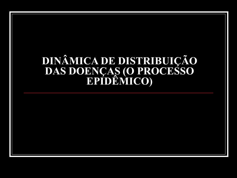 Dinâmica de Distribuição das Doenças – Aspetos Gerais As doenças se distribuem de formas variadas dentro de um espaço, limitadas por fatores de prevenção como vacinação, saneamento, nutrição, etc.