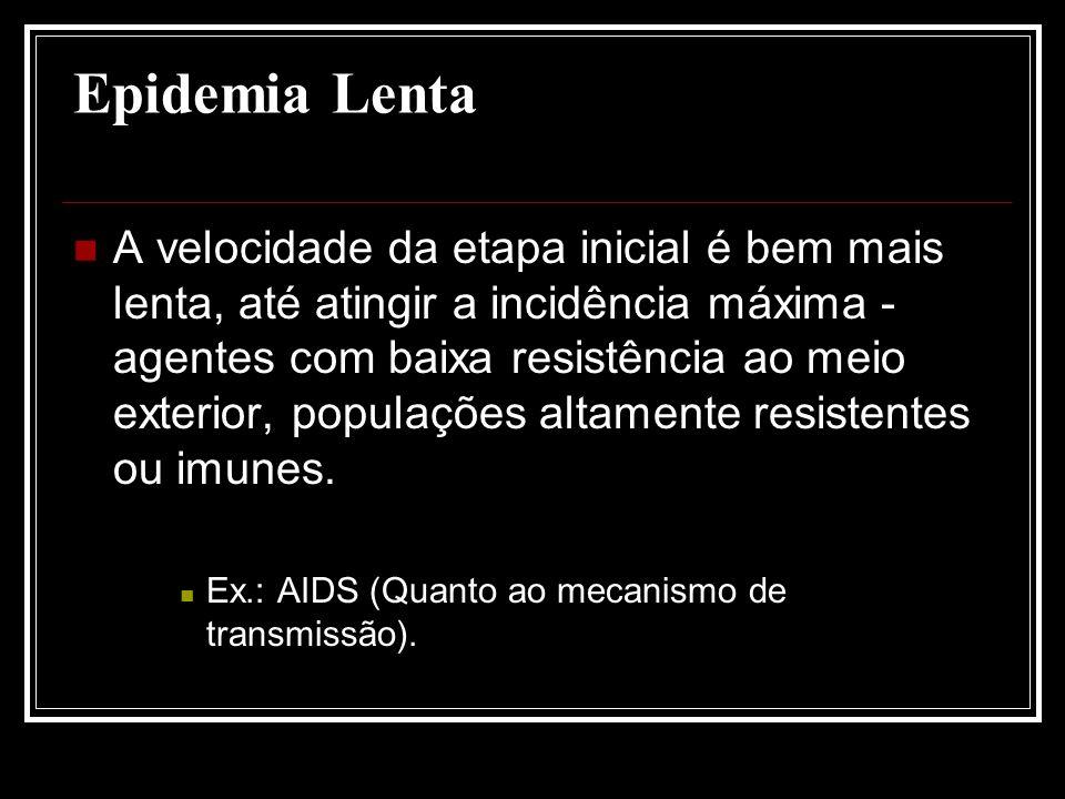 Epidemia Lenta A velocidade da etapa inicial é bem mais lenta, até atingir a incidência máxima - agentes com baixa resistência ao meio exterior, popul