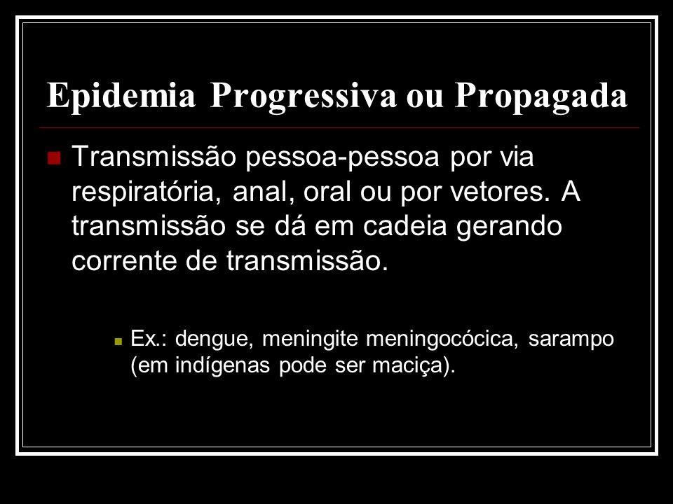 Epidemia Progressiva ou Propagada Transmissão pessoa-pessoa por via respiratória, anal, oral ou por vetores. A transmissão se dá em cadeia gerando cor