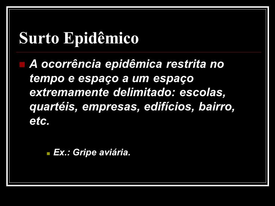 Surto Epidêmico A ocorrência epidêmica restrita no tempo e espaço a um espaço extremamente delimitado: escolas, quartéis, empresas, edifícios, bairro, etc.