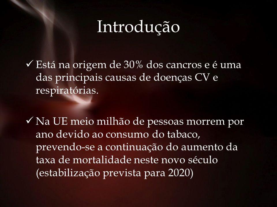 Introdução SITUAÇÃO EM PORTUGAL É a principal causa de morte evitável.