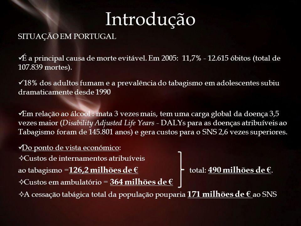 Introdução SITUAÇÃO EM PORTUGAL É a principal causa de morte evitável. Em 2005: 11,7% - 12.615 óbitos (total de 107.839 mortes). 18% dos adultos fumam