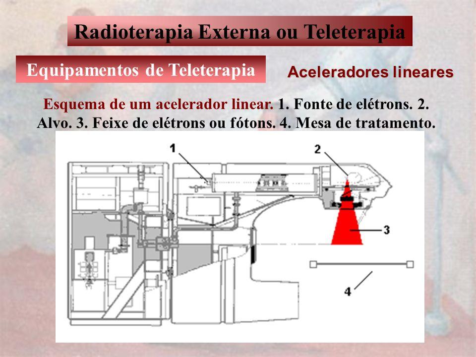 Radioterapia Externa ou Teleterapia Equipamentos de Teleterapia Aceleradores lineares Esquema de um acelerador linear. 1. Fonte de elétrons. 2. Alvo.