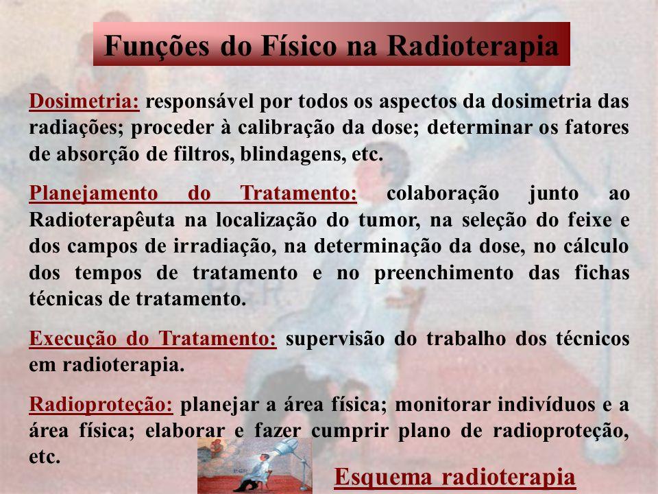 Funções do Físico na Radioterapia Dosimetria: Dosimetria: responsável por todos os aspectos da dosimetria das radiações; proceder à calibração da dose