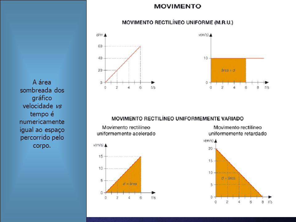 FQA A área sombreada dos gráfico velocidade vs tempo é numericamente igual ao espaço percorrido pelo corpo.