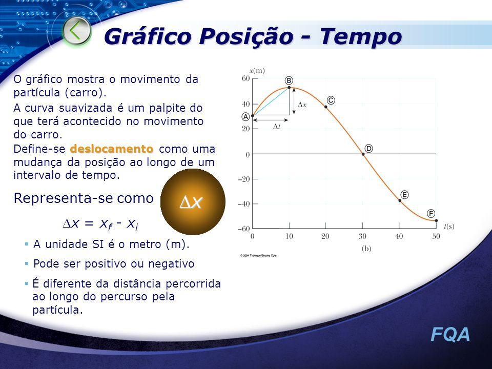 FQA O gráfico mostra o movimento da partícula (carro). A curva suavizada é um palpite do que terá acontecido no movimento do carro. Gráfico Posição -