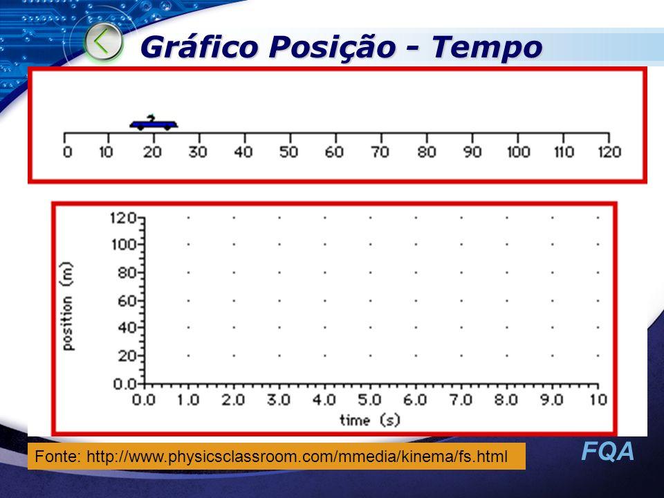 FQA Gráfico Posição - Tempo Fonte: http://www.physicsclassroom.com/mmedia/kinema/fs.html