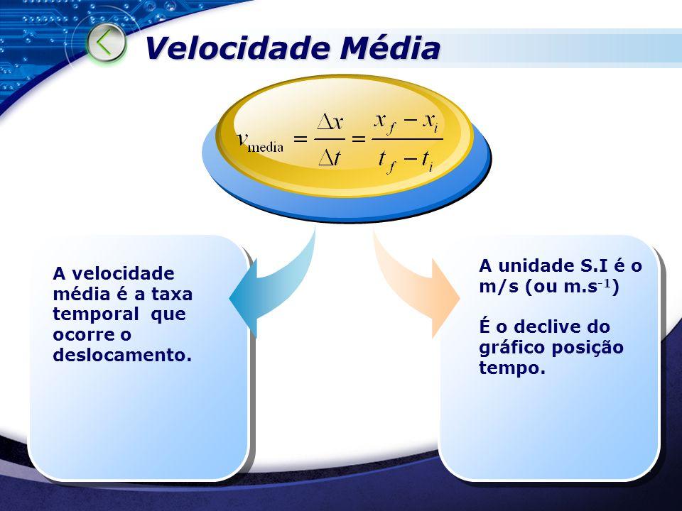 FQA Velocidade Média A unidade S.I é o m/s (ou m.s -1 ) É o declive do gráfico posição tempo. A velocidade média é a taxa temporal que ocorre o desloc
