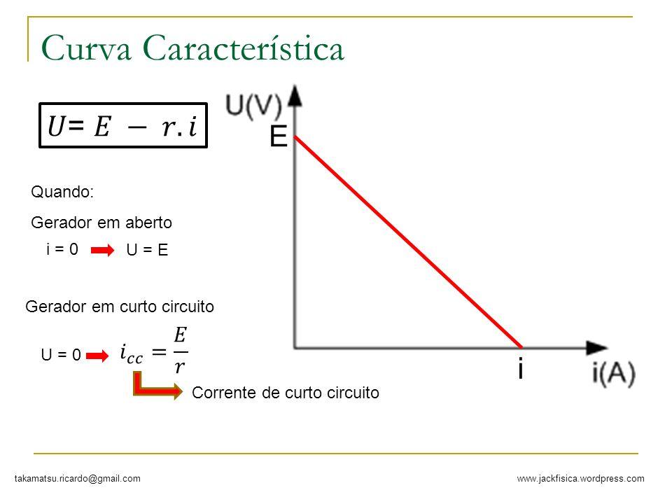 www.jackfisica.wordpress.comtakamatsu.ricardo@gmail.com Curva Característica E i Quando: i = 0 U = E Gerador em aberto U = 0 Gerador em curto circuito