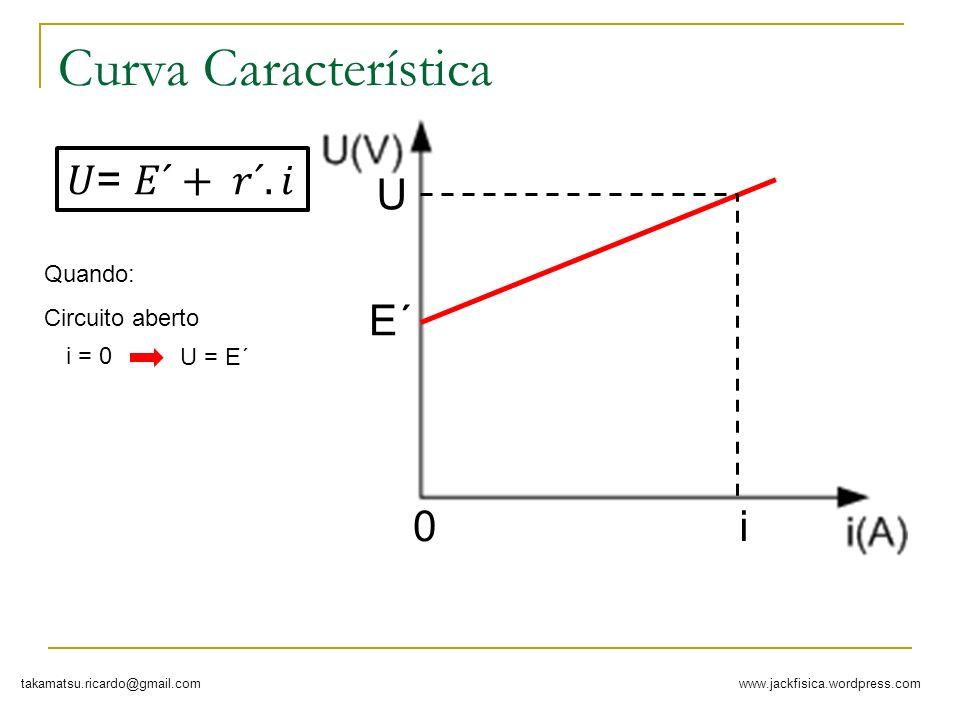 www.jackfisica.wordpress.comtakamatsu.ricardo@gmail.com Curva Característica E´ i Quando: i = 0 U = E´ Circuito aberto U 0