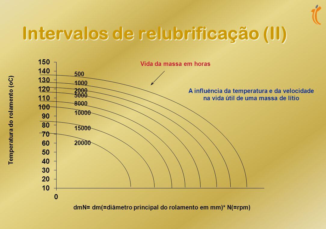 Intervalos de relubrificação (I) Teóricamente os intervalos de relubrificação terão de ter em conta : Teóricamente os intervalos de relubrificação ter