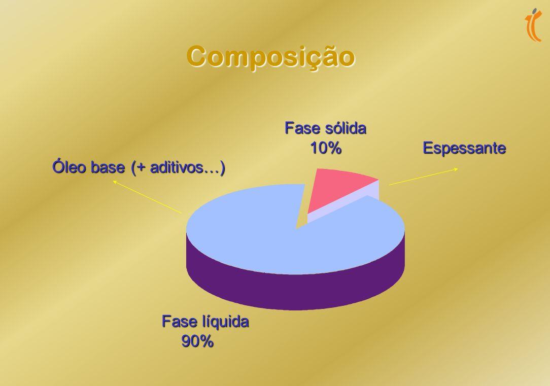 Definição Uma massa lubrificante é um produto intermédio entre um sólido e um semi- sólido obtido por dispersão de um agente espessante num líquido lu