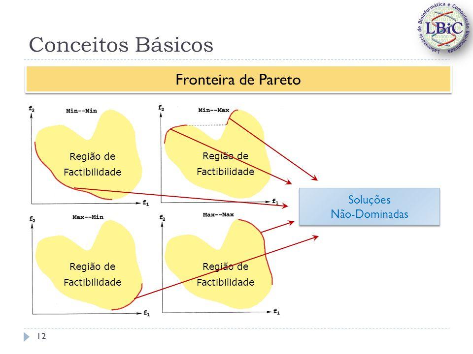 Conceitos Básicos Fronteira de Pareto Região de Factibilidade Região de Factibilidade Região de Factibilidade Região de Factibilidade Soluções Não-Dominadas Soluções Não-Dominadas 12