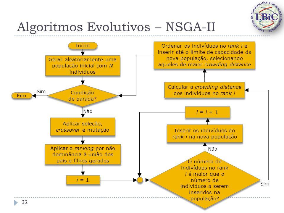 Algoritmos Evolutivos – NSGA-II Início Aplicar o ranking por não dominância à união dos pais e filhos gerados Gerar aleatoriamente uma população inicial com N indivíduos Condição de parada.