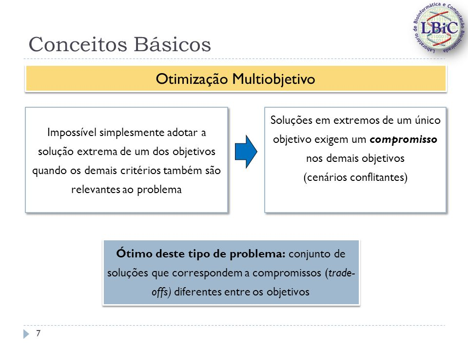 Conceitos Básicos Impossível simplesmente adotar a solução extrema de um dos objetivos quando os demais critérios também são relevantes ao problema Soluções em extremos de um único objetivo exigem um compromisso nos demais objetivos (cenários conflitantes) Soluções em extremos de um único objetivo exigem um compromisso nos demais objetivos (cenários conflitantes) Otimização Multiobjetivo Ótimo deste tipo de problema: conjunto de soluções que correspondem a compromissos (trade- offs) diferentes entre os objetivos 7