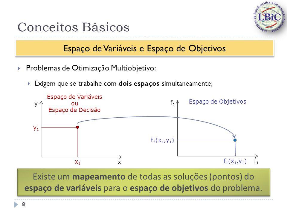 Conceitos Básicos Problemas de Otimização Multiobjetivo: Exigem que se trabalhe com dois espaços simultaneamente; Espaço de Variáveis e Espaço de Objetivos Espaço de Variáveis ou Espaço de Decisão x y x1x1 y1y1 f1f1 f2f2 Espaço de Objetivos f 1 (x 1,y 1 ) f 2 (x 1,y 1 ) Existe um mapeamento de todas as soluções (pontos) do espaço de variáveis para o espaço de objetivos do problema.
