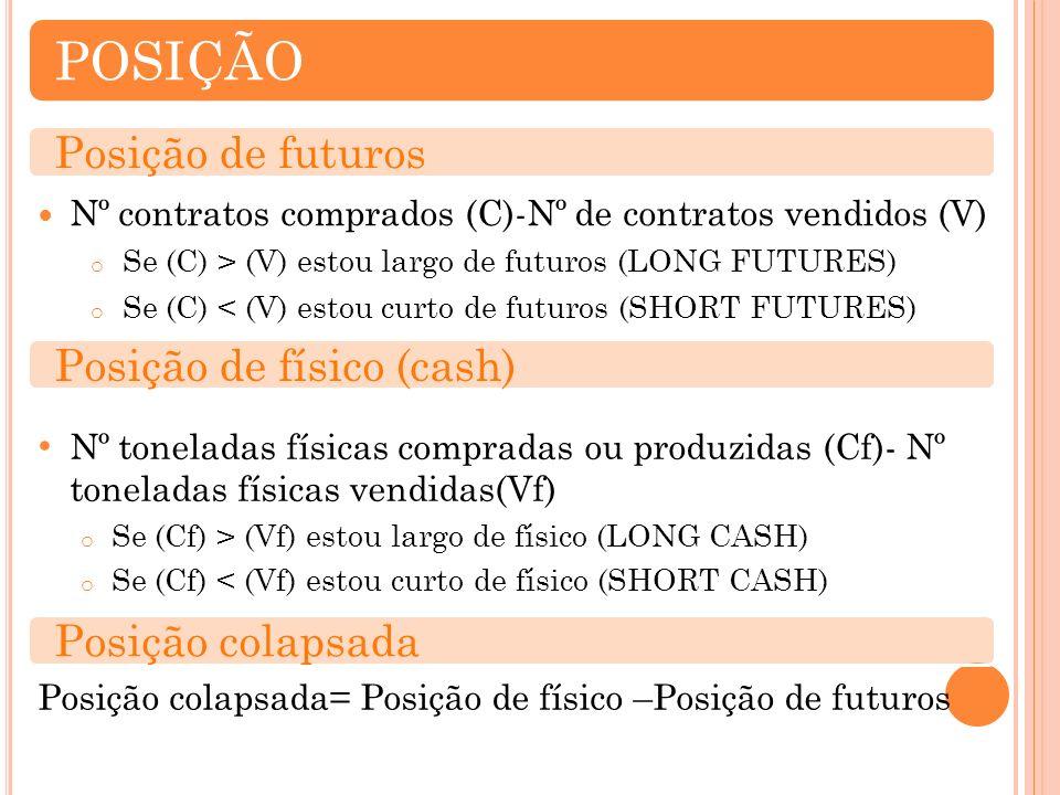 Nº toneladas físicas compradas ou produzidas (Cf)- Nº toneladas físicas vendidas(Vf) o Se (Cf) > (Vf) estou largo de físico (LONG CASH) o Se (Cf) < (Vf) estou curto de físico (SHORT CASH) POSIÇÃO Posição de futuros Nº contratos comprados (C)-Nº de contratos vendidos (V) o Se (C) > (V) estou largo de futuros (LONG FUTURES) o Se (C) < (V) estou curto de futuros (SHORT FUTURES) Posição colapsada= Posição de físico –Posição de futuros Posição de físico (cash)Posição colapsada