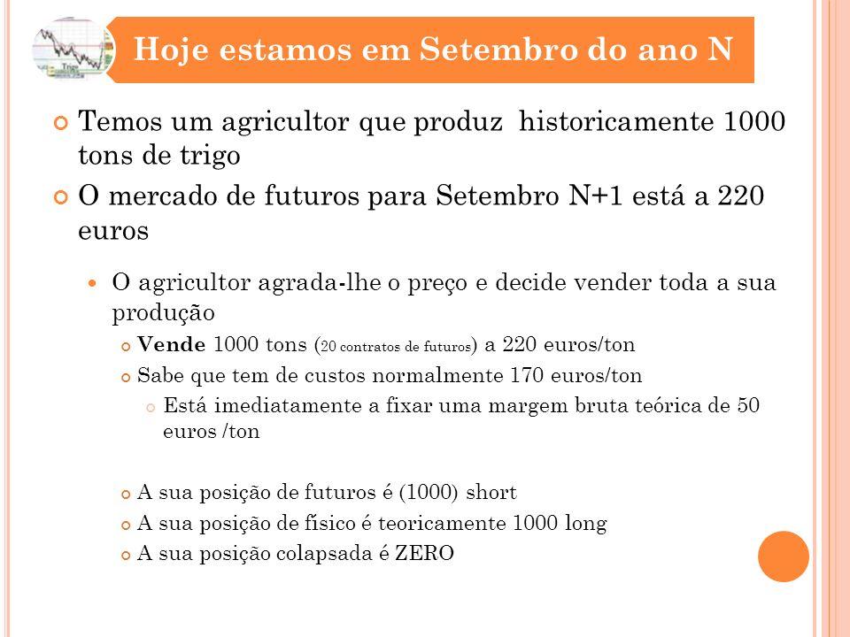Temos um agricultor que produz historicamente 1000 tons de trigo O mercado de futuros para Setembro N+1 está a 220 euros O agricultor agrada-lhe o preço e decide vender toda a sua produção Vende 1000 tons ( 20 contratos de futuros ) a 220 euros/ton Sabe que tem de custos normalmente 170 euros/ton Está imediatamente a fixar uma margem bruta teórica de 50 euros /ton A sua posição de futuros é (1000) short A sua posição de físico é teoricamente 1000 long A sua posição colapsada é ZERO Hoje estamos em Setembro do ano N