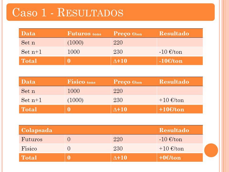 DataFuturos tons Preço /ton Resultado Set n(1000)220 Set n+11000230-10 /ton Total0+10-10/ton DataFísico tons Preço /ton Resultado Set n1000220 Set n+1(1000)230+10 /ton Total0+10+10/ton ColapsadaResultado Futuros0220-10 /ton Físico0230+10 /ton Total0+10+0/ton Caso 1 - R ESULTADOS