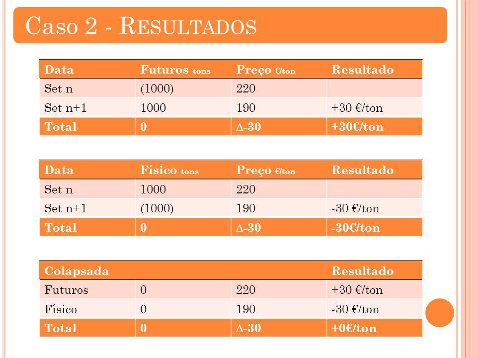 DataFuturos tons Preço /ton Resultado Set n(1000)220 Set n+11000190+30 /ton Total0-30+30/ton DataFísico tons Preço /ton Resultado Set n1000220 Set n+1(1000)190-30 /ton Total0-30-30/ton ColapsadaResultado Futuros0220+30 /ton Físico0190-30 /ton Total0-30+0/ton Caso 2 - R ESULTADOS