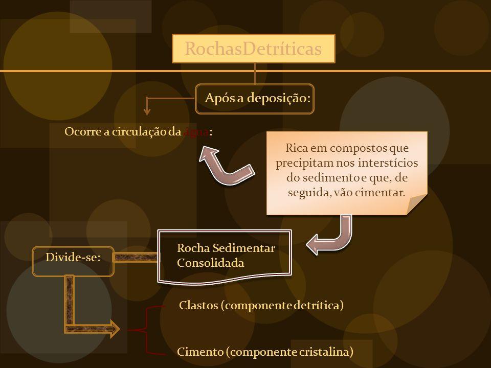 RochasDetríticas Após a deposição: Ocorre a circulação da água: Rica em compostos que precipitam nos interstícios do sedimento e que, de seguida, vão cimentar.