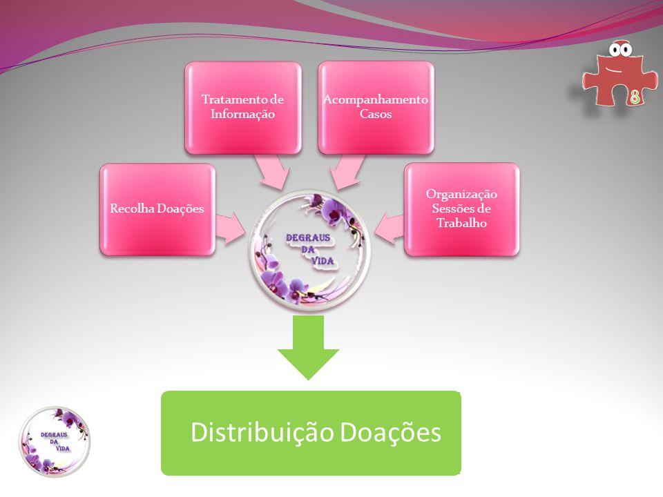 Recolha Doações Tratamento de Informação Acompanhamento Casos Organização Sessões de Trabalho Distribuição Doações