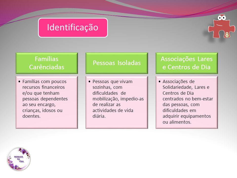 Identificação Famílias Carênciadas Famílias com poucos recursos financeiros e/ou que tenham pessoas dependentes ao seu encargo, crianças, idosos ou doentes.
