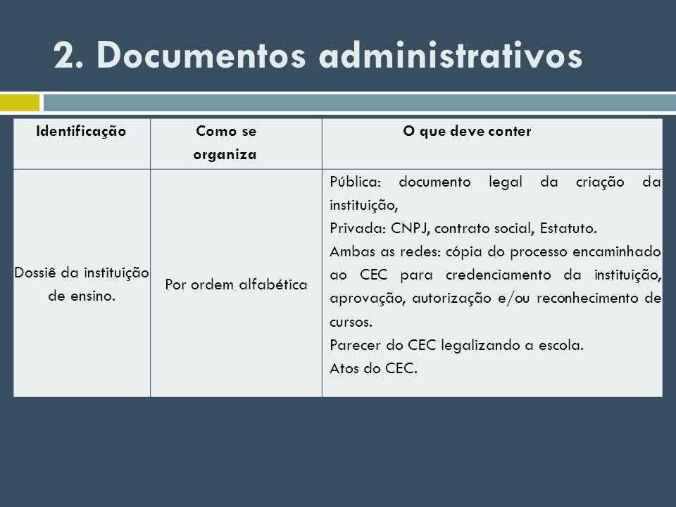 2. Documentos administrativos Identificação Como se organiza O que deve conter Dossiê da instituição de ensino. Por ordem alfabética Pública: document
