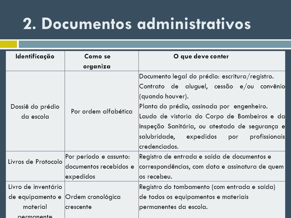 2. Documentos administrativos Identificação Como se organiza O que deve conter Dossiê do prédio da escola Por ordem alfabética Documento legal do préd