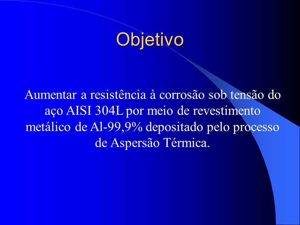 Objetivo Aumentar a resistência à corrosão sob tensão do aço AISI 304L por meio de revestimento metálico de Al-99,9% depositado pelo processo de Asper