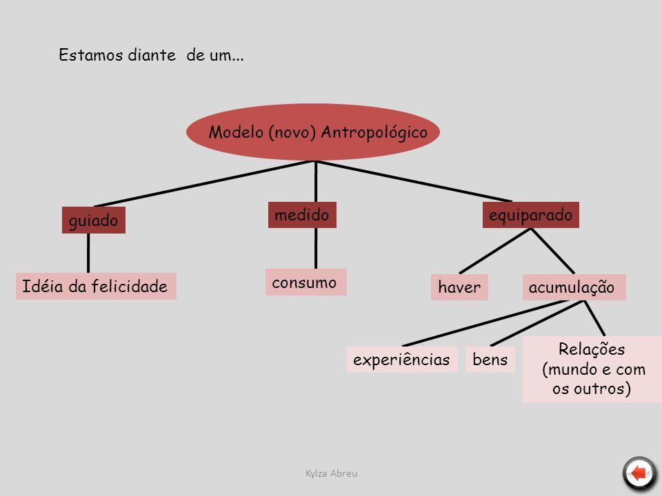 Kylza Abreu Modelo (novo) Antropológico guiado Idéia da felicidade medido consumo equiparado haveracumulação experiênciasbens Relações (mundo e com os