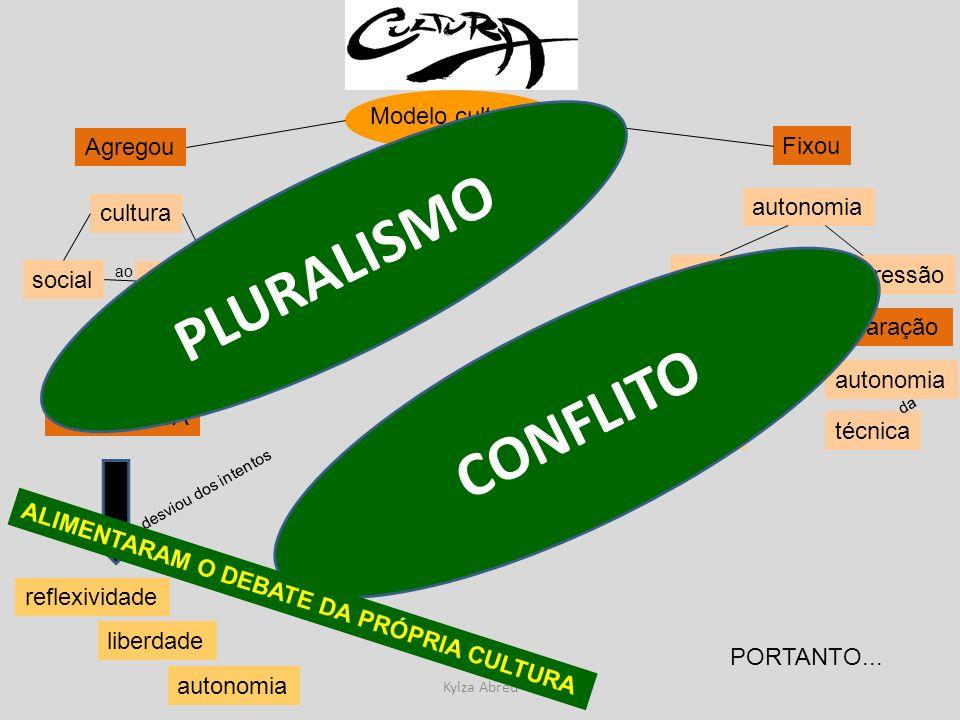 Kylza Abreu Modelo cultural Agregou Fixou cultura político social tornou-se OPERATIVA desviou dos intentos reflexividade liberdade autonomia ao autono