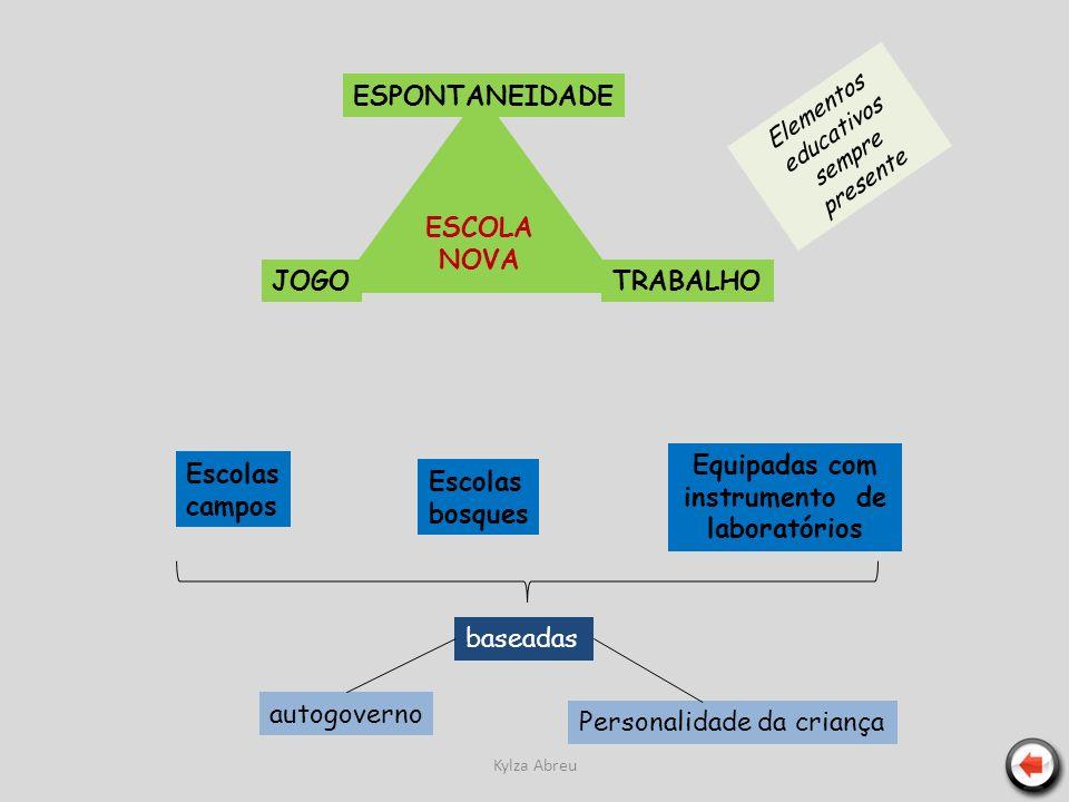 Kylza Abreu ESCOLA NOVA TRABALHO ESPONTANEIDADE JOGO Elementos educativos sempre presente Escolas campos Escolas bosques Equipadas com instrumento de