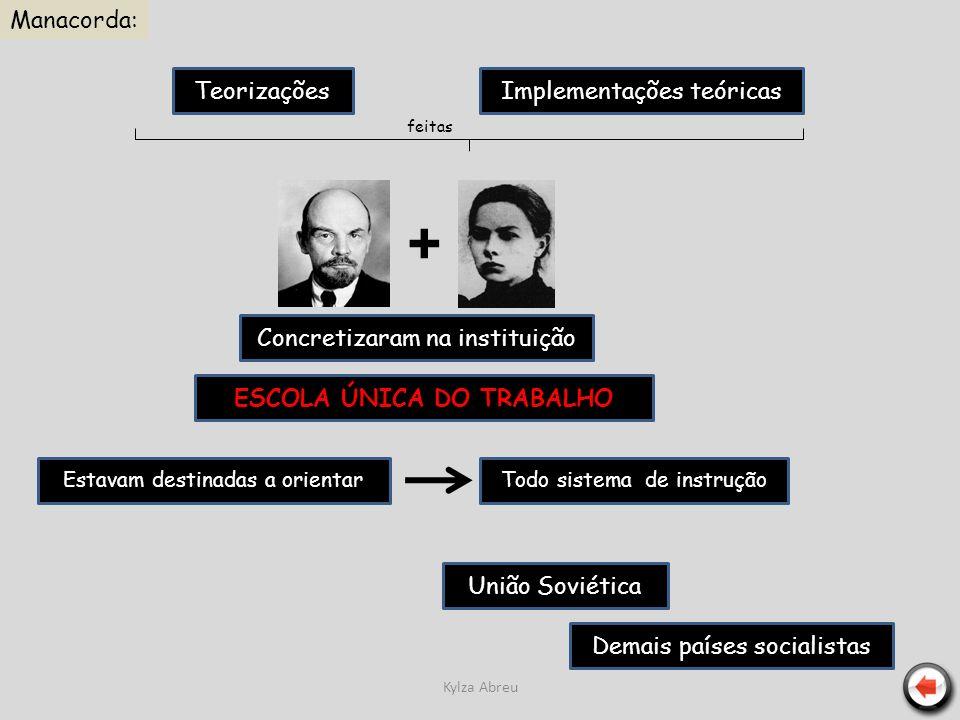 Kylza Abreu TeorizaçõesImplementações teóricas + feitas Concretizaram na instituição ESCOLA ÚNICA DO TRABALHO União Soviética Demais países socialista