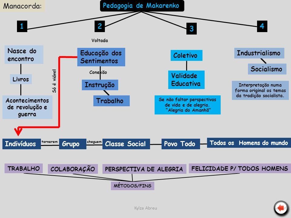 Kylza Abreu Pedagogia de Makarenko 12 3 4 Nasce do encontro Livros Acontecimentos de revolução e guerra Voltada Educação dos Sentimentos Conexão Instr