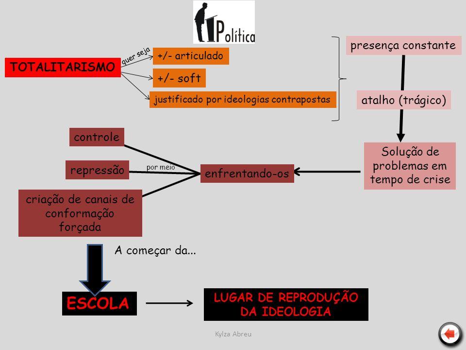 Kylza Abreu TOTALITARISMO +/- articulado justificado por ideologias contrapostas +/- soft presença constante atalho (trágico) Solução de problemas em