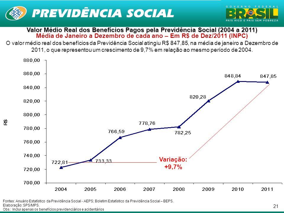 21 Valor Médio Real dos Benefícios Pagos pela Previdência Social (2004 a 2011) Valor Médio Real dos Benefícios Pagos pela Previdência Social (2004 a 2
