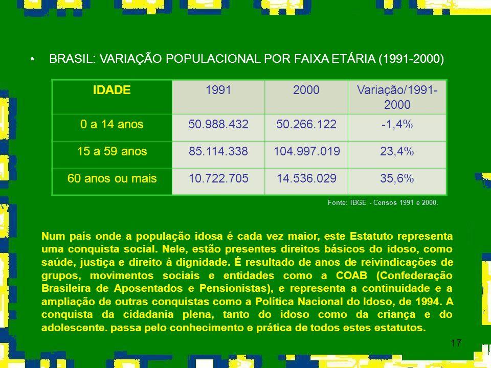 17 BRASIL: VARIAÇÃO POPULACIONAL POR FAIXA ETÁRIA (1991-2000) Fonte: IBGE - Censos 1991 e 2000. Num país onde a população idosa é cada vez maior, este
