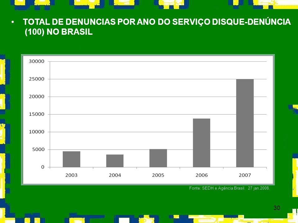 30 TOTAL DE DENUNCIAS POR ANO DO SERVIÇO DISQUE-DENÚNCIA (100) NO BRASIL Fonte: SEDH e Agência Brasil. 27 jan.2008.