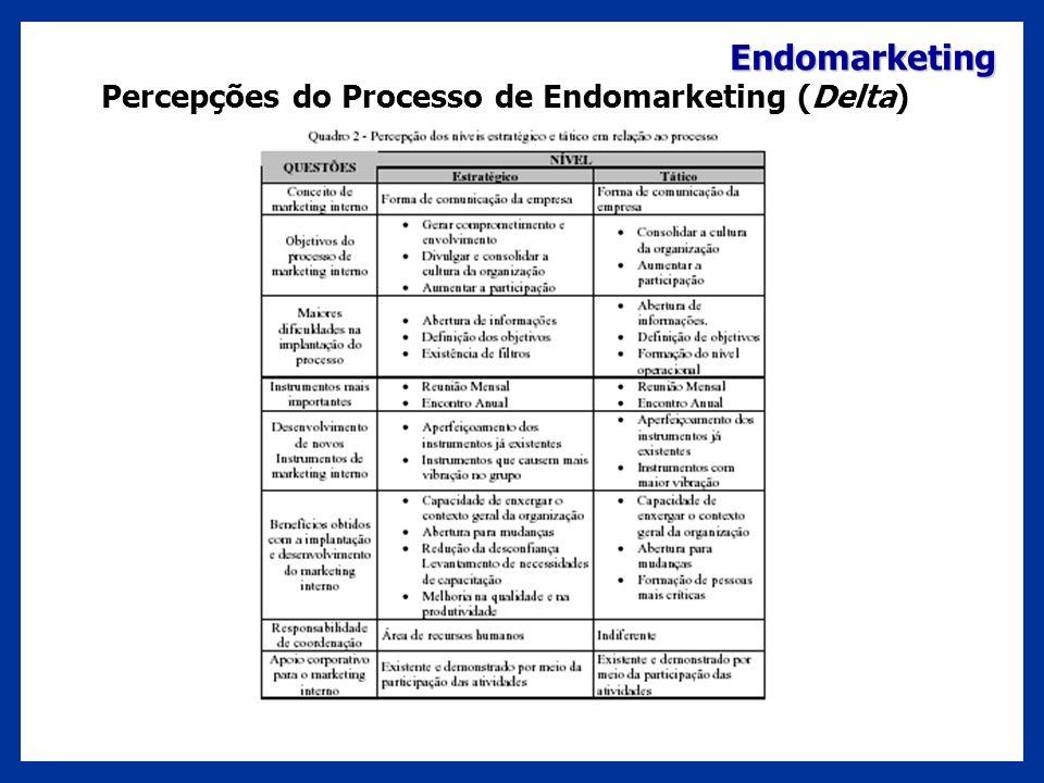 Endomarketing Percepções do Processo de Endomarketing (Delta)